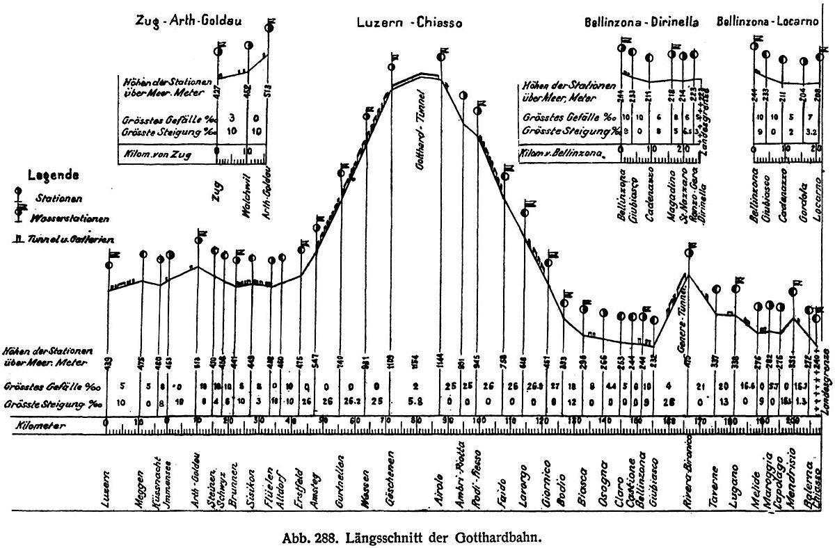 Gotthard Railway Wikipedia Mgb Turn Signal Wiring Diagram