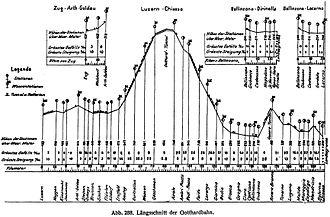 Gotthard railway - Longitudinal profile of Gotthardbahn incl. branchlines