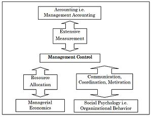 Management control system - Management control as an interdisciplinary subject