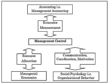 management accounting and control system term paper This paper proposes a framework for analysing the operation of management control systems in management accounting and control and support terms and.