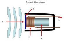 fonctionnement micro guitare