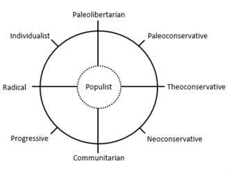 Political spectrum - Mitchell's Eight Ways