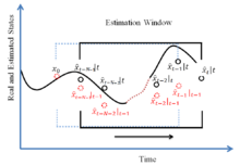Moving horizon estimation - Wikipedia