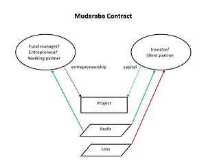 Profit and loss sharing - Image: Mudaraba