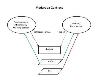 Profit and loss sharing - Image: Mudaraba