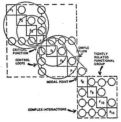 N2 Chart Wikipedia