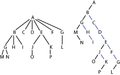 Nary to binary tree conversion.png