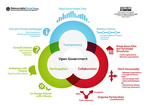 Open government schema