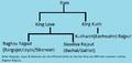 Origin of main Suryavanshi Kshatriya Rajput.png