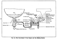Ford Model T engine on wiring diagram