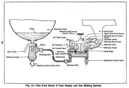 Ford Model T engine - Wikiwand   Ford Model T Engine Diagram      Wikiwand