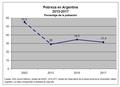 Pobreza Argentina 2015-2017.png