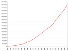 Población de Estados Unidos, de 1790 a 2000.