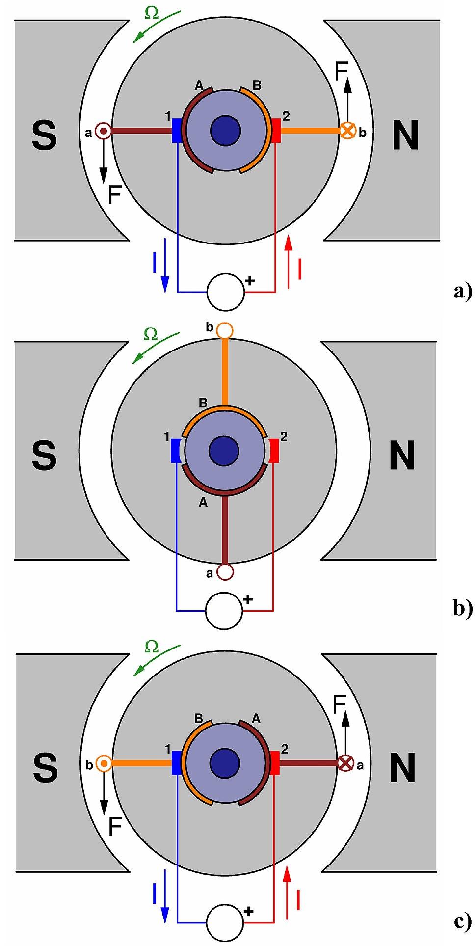 Principio motor c.c