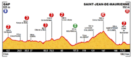 Profile stage 18 Tour de France 2015.png
