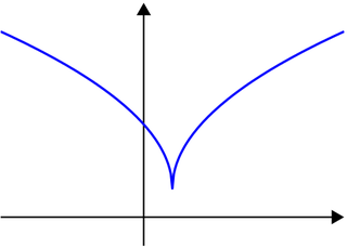 Quasiconvex function function for which every set of inputs whose value is below a given threshold is convex