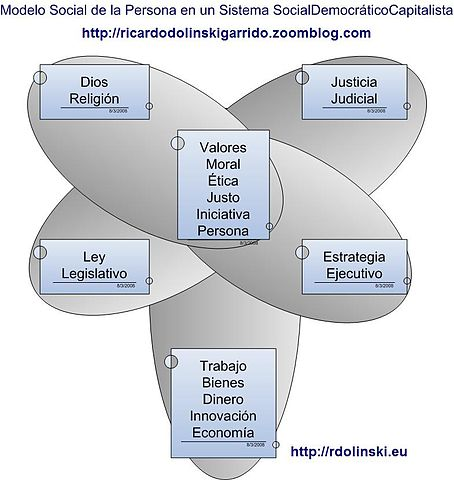 Diagram De Venn: Rdg ModeloSocial Persona Sistema-Social-Democratico ,Chart