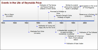 Reynolds Price - Image: Reynolds Price Timeline