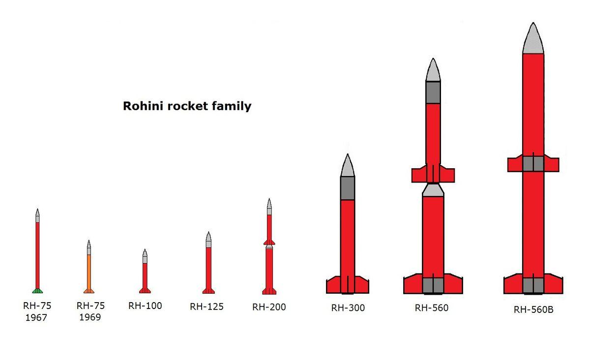 Rohini Rocket Family