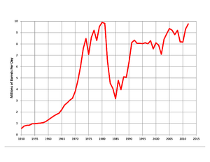 Energy in Saudi Arabia - Saudi oil production, 1950 to 2012, million barrels per day