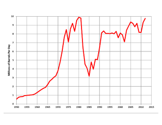 Energy in Saudi Arabia - Saudi oil production, 1950 to 2012, million barrels per day