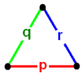Schwarz triangle graph.png