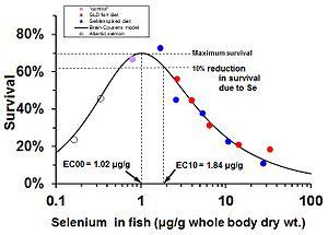 Selenium - Image: Se dose response curve for juvenile salmon mortality percent scale