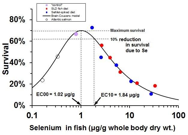 Se dose-response curve for juvenile salmon mortality - percent scale