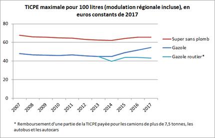 10cd1f1aa6f299 Données d inflation   Indice des prix à la consommation, ensemble hors  tabac, métropole, base 2015 (indice de janvier), INSEE.