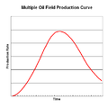 Theoretical Multiple Oil Field Production Curve.png