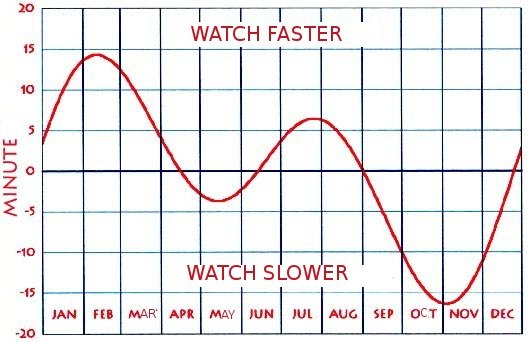 Tijdvereffening-equation of time-en