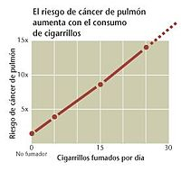 Tobacco consumption against cancer incidence.jpg