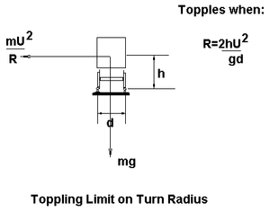 Adhesion railway - Toppling limit on tight turn radius