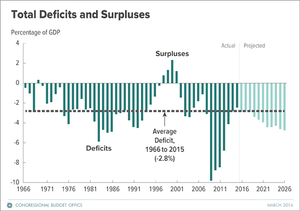 Fiscal policy of the United States - U.S. deficits and surpluses 1966-2026 by percentage of GDP, from CBO Updated Budget Projections March 2016