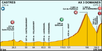 Tour de France 2013 stage 08.png