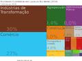 Tree Map-Atividades Economicas em Lucas do Rio Verde (2014).png
