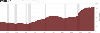 National debt of the United States - United States national debt as a percent of GDP