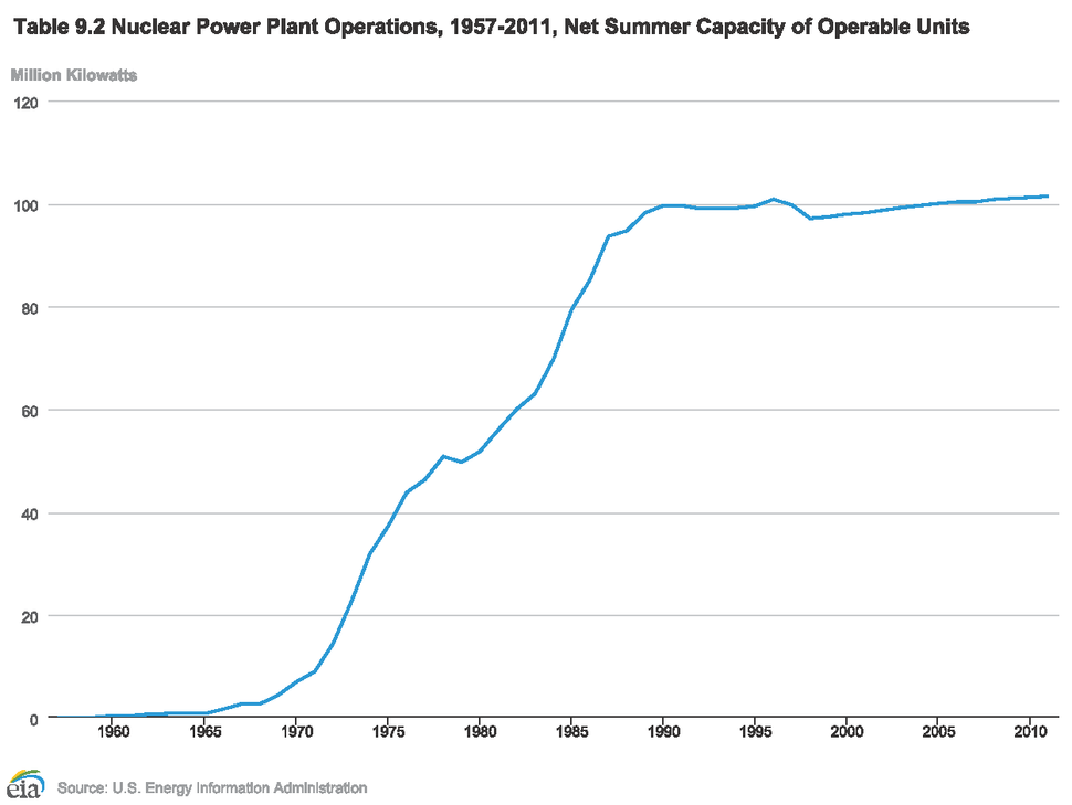 US Nuclear Summer Capacity