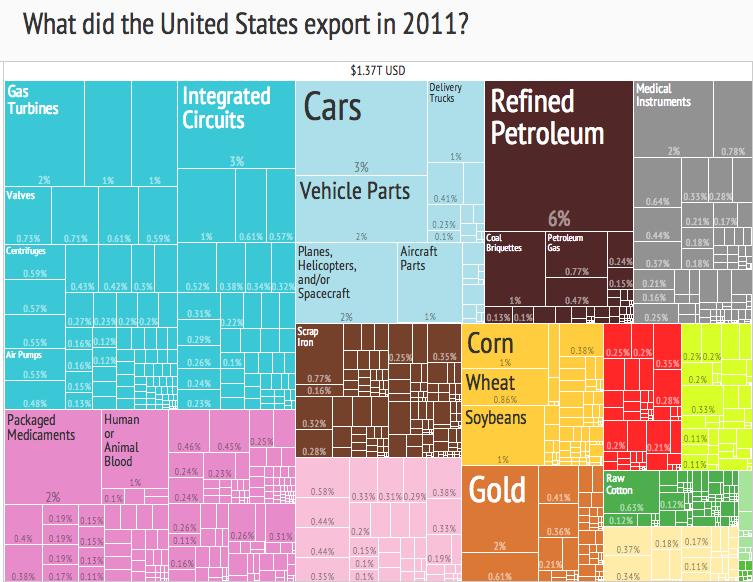 United States Export Treemap (2011)
