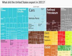 United States Export Treemap (2011)