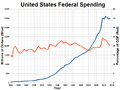 United States Federal Spending as a Percentage of GDP.png