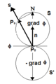 Value of the derative of scalar field upon direction.png