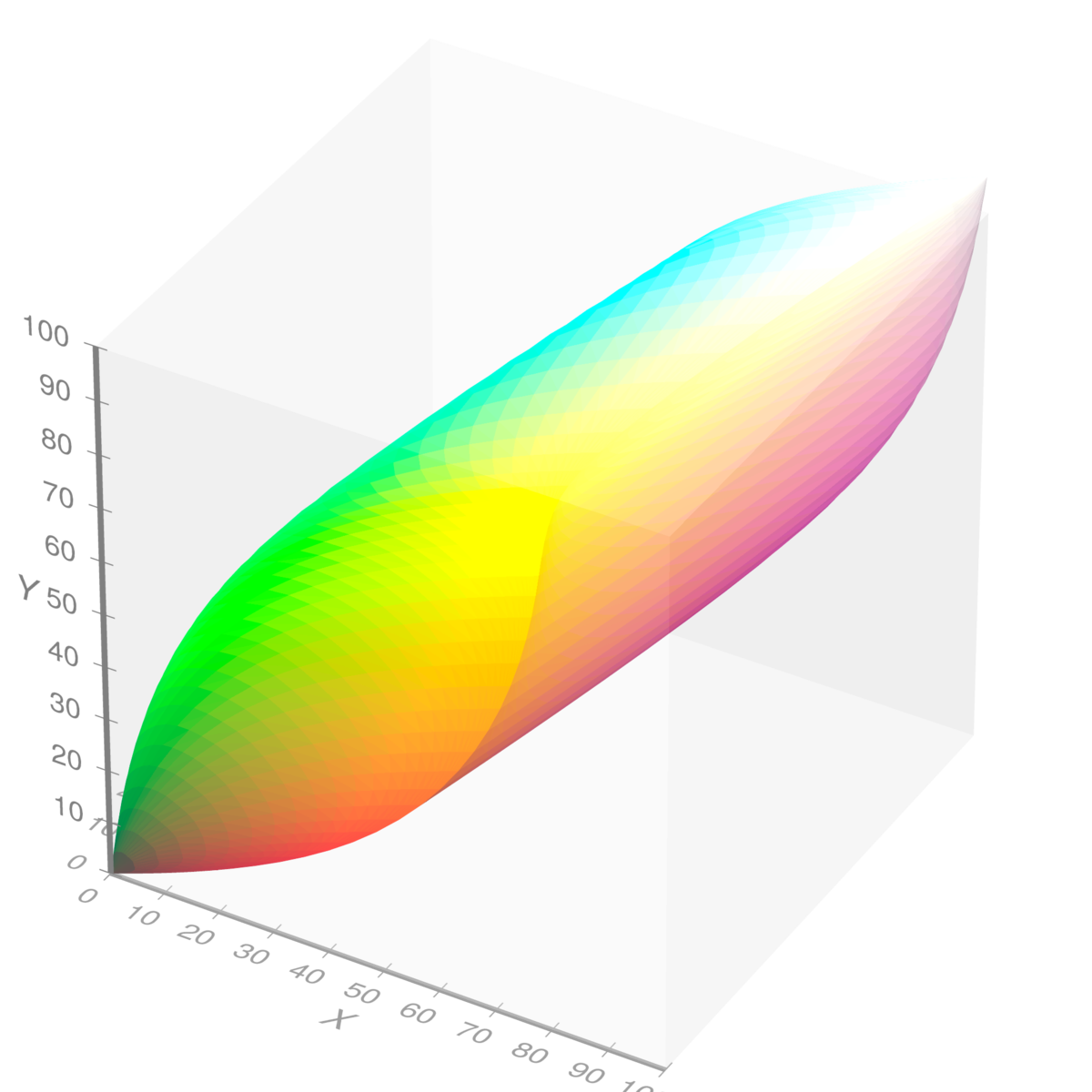 File:Visible gamut within CIEXYZ color space D65 whitepoint