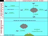 Visual Meteo Conditions.jpg