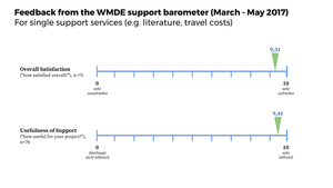 Support barometer feedback, single support services