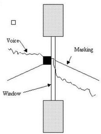 Sound masking - Window masker