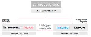 Zumtobel Group - Zumtobel Business segments