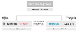 Zumtobel Group - Zumtobel Business segments