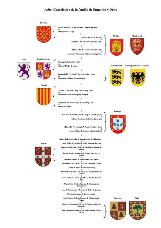 Archivo rbol geneal gico de la familia de empar n y orbe for Tipos de familia pdf