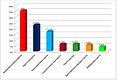 Діаграма виборів норвегія.jpg